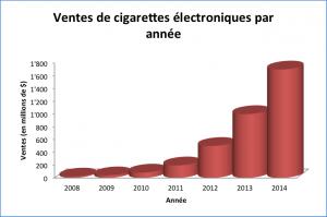 Ventes de cigarettes électroniques
