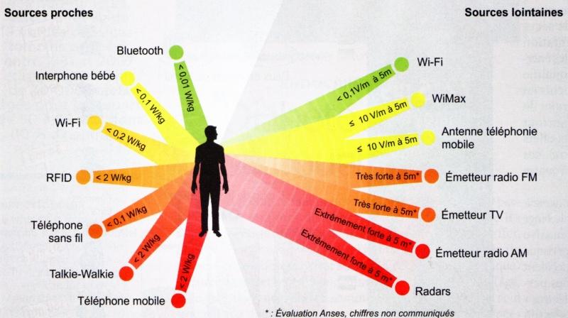 Densité de puissance des ondes radio Source: http://www.attilog.net/danger.html
