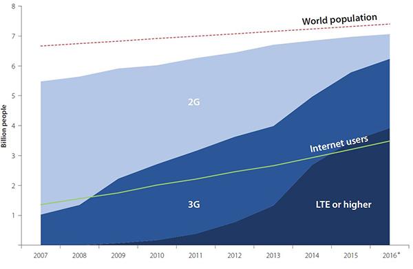 Indicateurs de télécommunications/TIC dans le monde